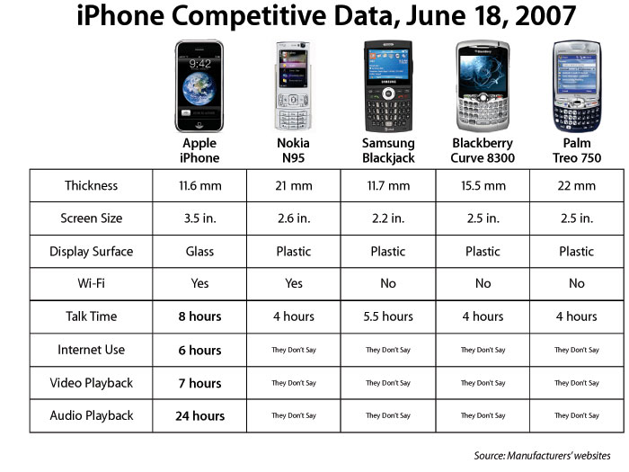 Apple iPhone vs Nokia, blackberry phones  chart image