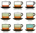 Understanding common espresso coffee flavors