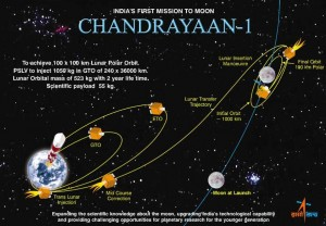 Fig.01: Chandrayaan-I: an unmanned lunar exploration mission by the Indian Space Research Organisation